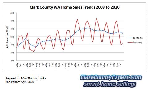 Clark County Home Sales April 2019- Units Sold