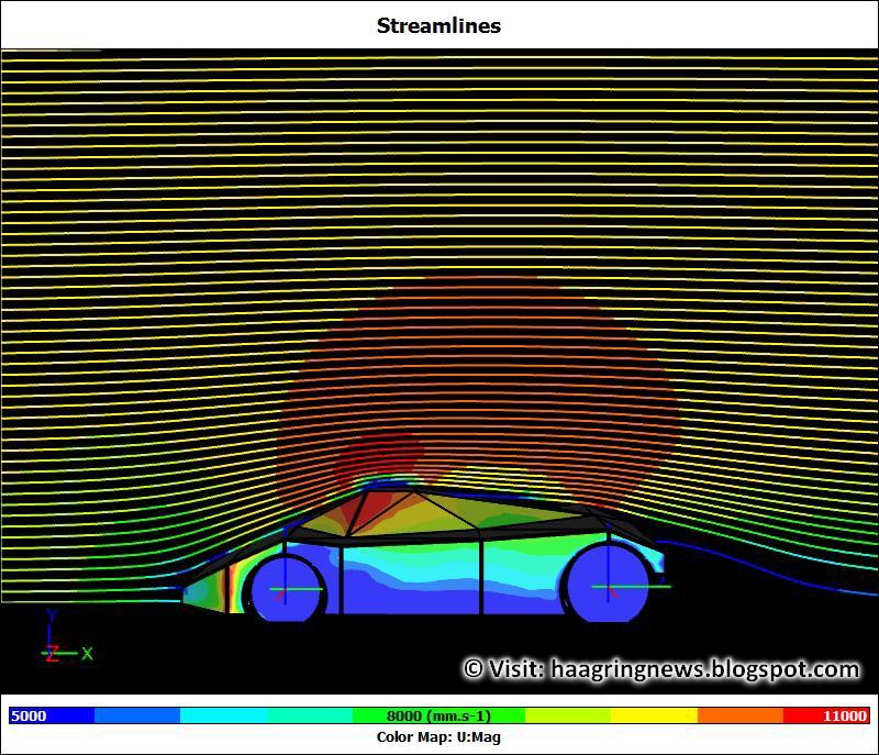 Haagring News: Virtual Wind Tunnel: Streamlines U (Air Speed)