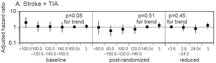 図:LDLコレステロールと脳卒中再発リスク