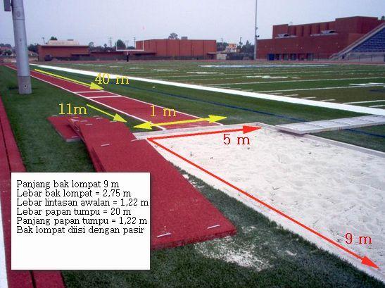 Ukuran Lapangan Lompat Jauh Internasional Dan Gambarnya