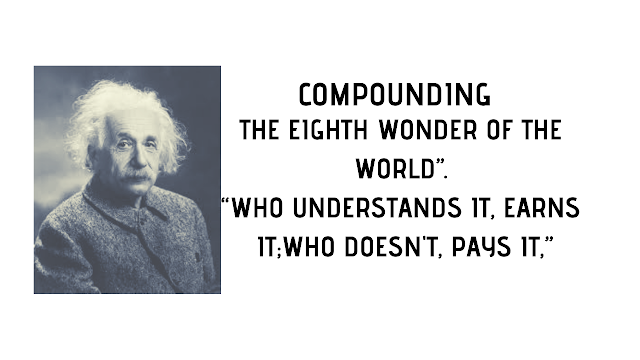Power Of Compounding in Hindi