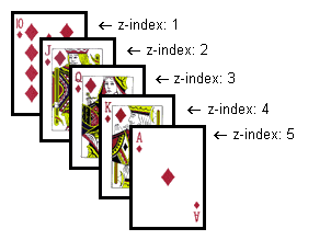 CSS layering with z-index