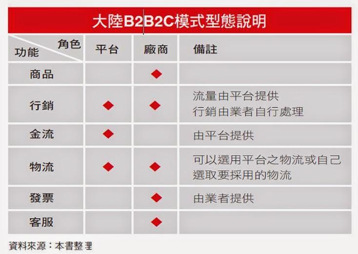 EC Biz Blog: 大陸網購市場通路大解密-五種通路模式