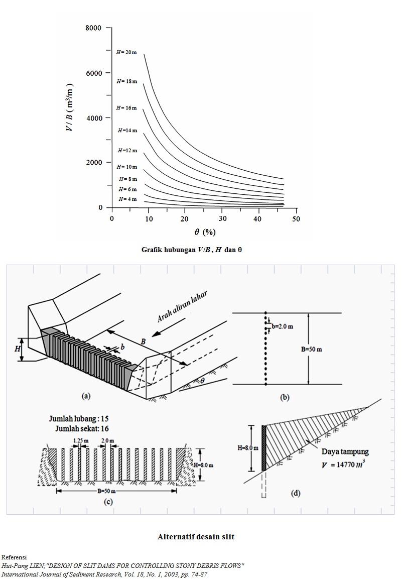 JC Power Sabo Dam: Perhitungan Sabo Dam Tipe Slit (Alternatif)