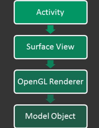 E T  Code Home: Android - Rendering 3D Blender Models (Part 1)