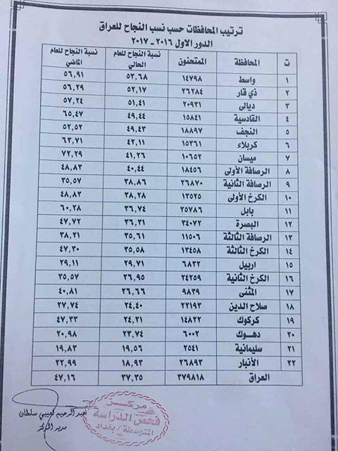 ترتيب المحافظات حسب نسب النجاح في العراق لأمتحانات الدور الاول 2017/2016