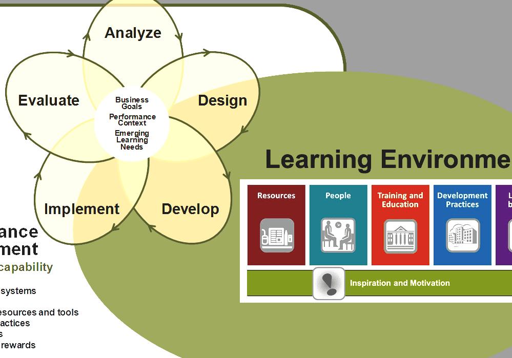 Dissertation virtual learning environment