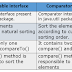 Comparable vs Comparator in Java with Example