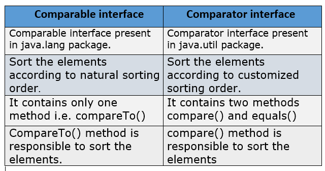 Comparable vs Comparator in Java with Example - Javastudypoint