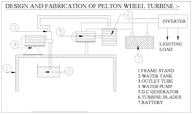 Design and Fabrication Of Reaction Turbines-Mechanical Project