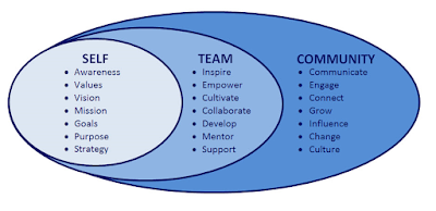 Leadership-Overview