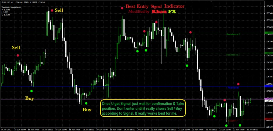Entry price in forex