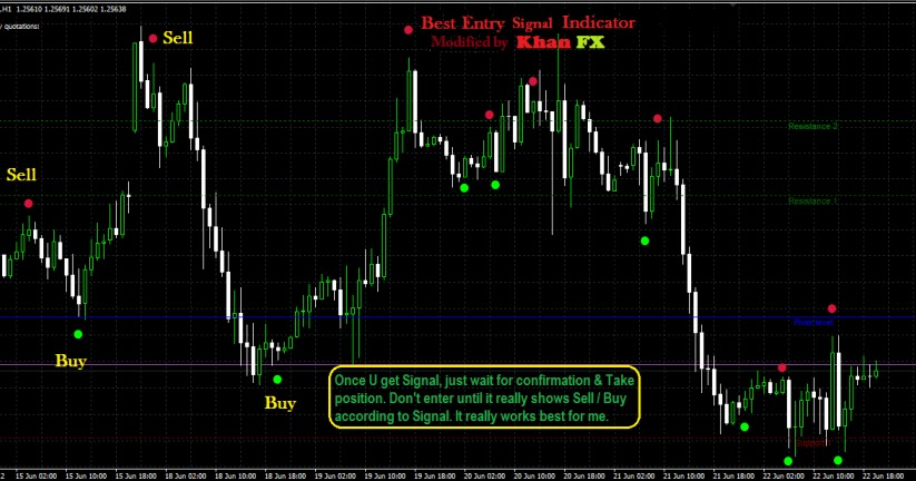 Forex entry signal