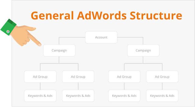 обмислете за ефективно организиране на ключовите думи в по-тясно свързани групи – съществен момент в повишаването на Вашия AdWords Quality Score.
