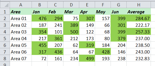 Trik Conditional Formating