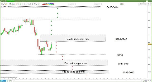 Matrice de trading pour jeudi [07/03/18]