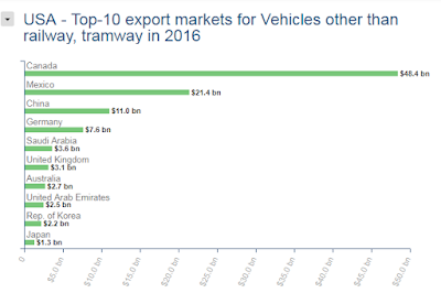 Image of USA Top exports destination for Auto sector