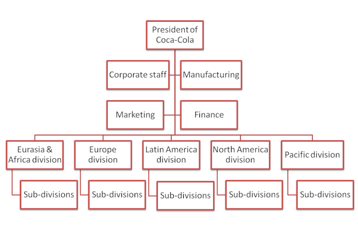 organizational chart of coca cola company with names