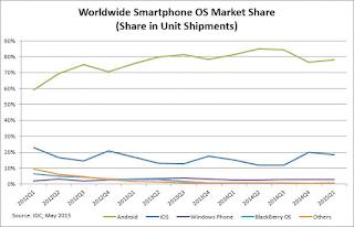 OS Share Chart