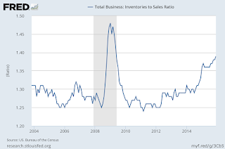 Graph with Total Business Inventories to sales ratio sourced from the Federal Reserve Bank of Saint Louis, MO