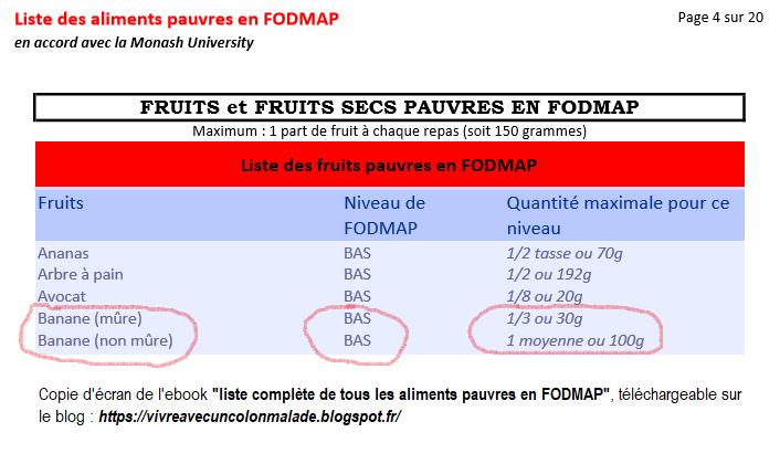 banane mûre ou non mûre nouveauté quantité de FODMAP
