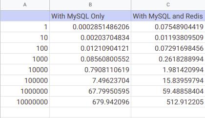 Tabular Data : Redis vs MySQL Benchmark