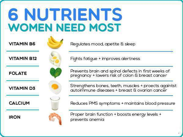 6 Nutrients Women Need Most Natural health tips for Women