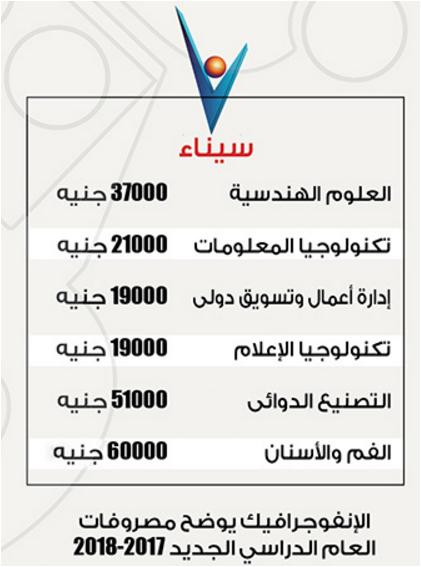 مصاريف جامعة سيناء 2017 مصروفات كليات جامعة سيناء الخاصة