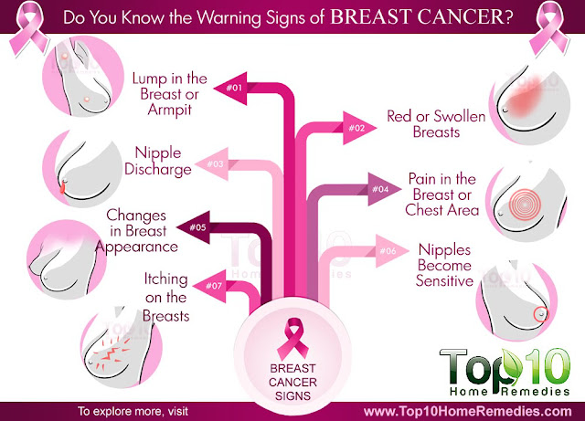 Do You Know the Warning Signs of Breast Cancer?