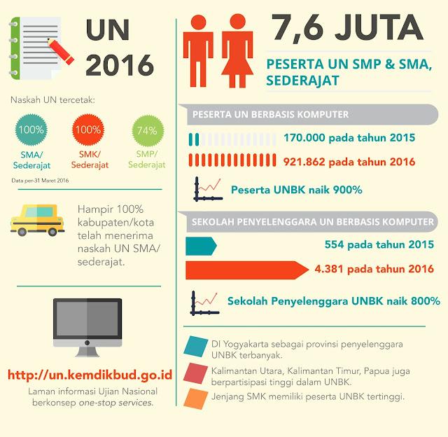 Seluruh Sekolah di Surabaya Melaksanakan Ujian Nasional Berbasis Komputer (UNBK)