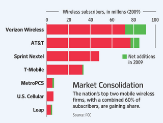 market consolidation chart of MetroPCS