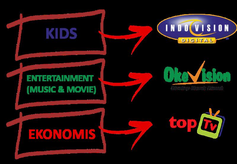 Cara langganan Indovision Magelang,Pasang Indovision Magelang,Daftar Indovision Magelang