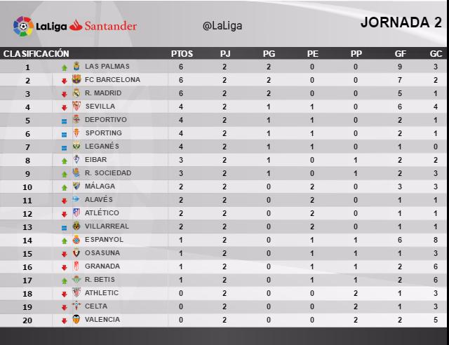 ... de posiciones de la Liga Santander - Fútbol En Grande / La View Image