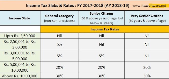 Save Income Tax for FY 2017-18 – Download Automated Arrears Relief Calculator U/s 89(1) With Form 10E from FY 2000-01 to 2017-18