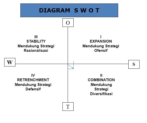 Ruri larassaty maharsih rusiono artikel mengenai pt pln persero diagram swot ccuart Choice Image