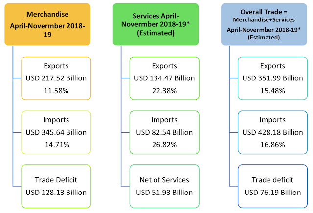 image for India foreign trade statistics