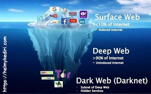 Perbedaan antara deepweb dengan darknet