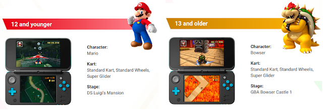 Nintendo World Championships qualifiers Mario Kart 7 age division bracket Bowser 12 years old 13