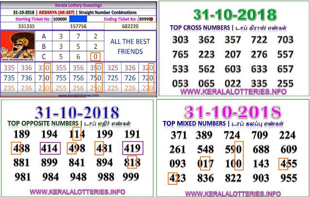 Akshaya AK-367 Kerala lottery abc guessing by keralalotteries.info