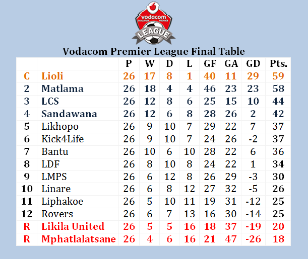 Molapo sports centre vodacom premier league final table for 1 league table