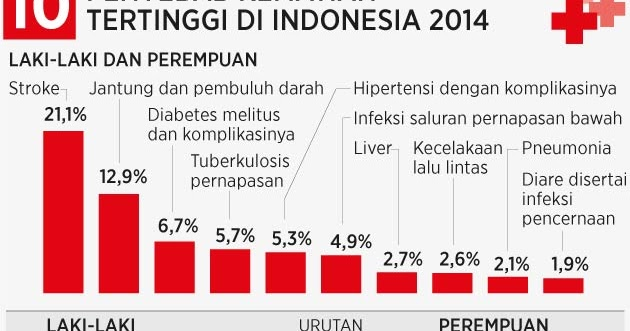 Prevalensi Diabetes Di Indonesia 2019