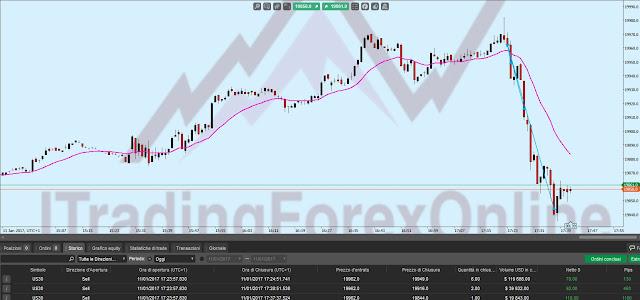 lasciar correre profitti trading online