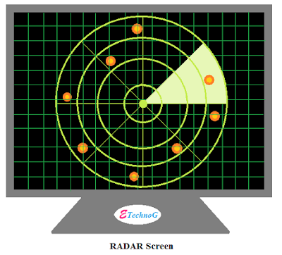RADAR, RADAR system, RADAR technology