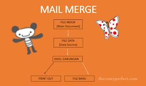 Mail Merge, Apa itu?