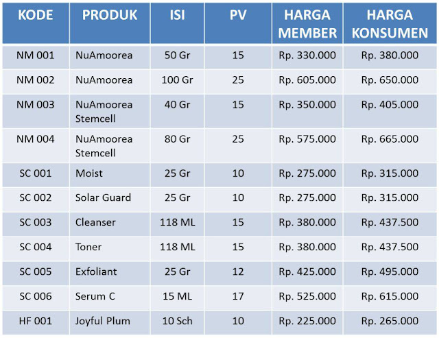 Daftar Harga Produk Nu Amoorea - PT. DEP