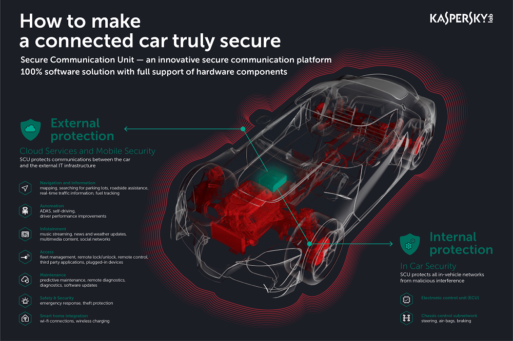 Secure-by-Design Connected Cars