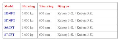 thông tin chi tiết xe nâng Hyster 6 - 7 tấn