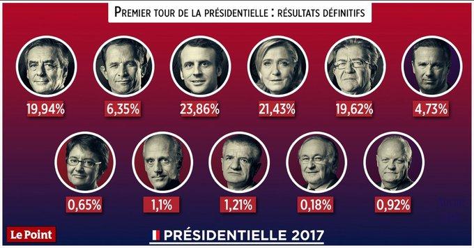 #Presidentielle2017 : les résultats définitifs des 11 candidats du premier tour (infographie Le Point)