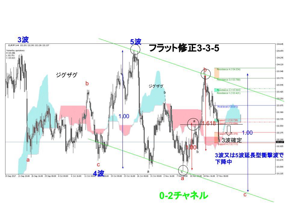 ユーロ円為替相場4時間足チャート