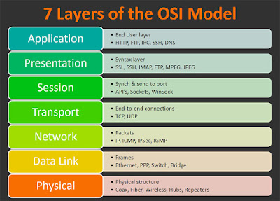 OSI Model And It's Layers